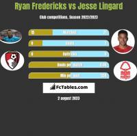 Ryan Fredericks vs Jesse Lingard h2h player stats