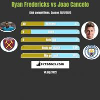 Ryan Fredericks vs Joao Cancelo h2h player stats