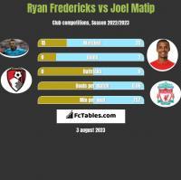 Ryan Fredericks vs Joel Matip h2h player stats