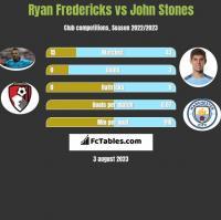 Ryan Fredericks vs John Stones h2h player stats