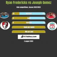 Ryan Fredericks vs Joseph Gomez h2h player stats