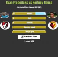 Ryan Fredericks vs Kortney Hause h2h player stats