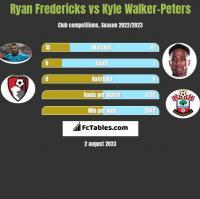Ryan Fredericks vs Kyle Walker-Peters h2h player stats