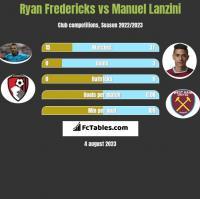 Ryan Fredericks vs Manuel Lanzini h2h player stats