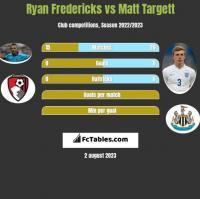 Ryan Fredericks vs Matt Targett h2h player stats