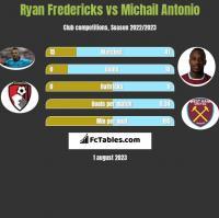 Ryan Fredericks vs Michail Antonio h2h player stats