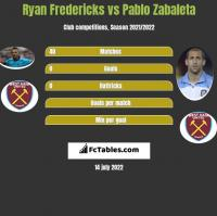 Ryan Fredericks vs Pablo Zabaleta h2h player stats