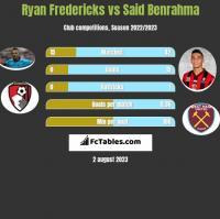 Ryan Fredericks vs Said Benrahma h2h player stats