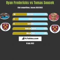 Ryan Fredericks vs Tomas Soucek h2h player stats