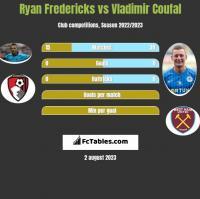 Ryan Fredericks vs Vladimir Coufal h2h player stats