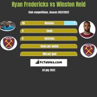 Ryan Fredericks vs Winston Reid h2h player stats