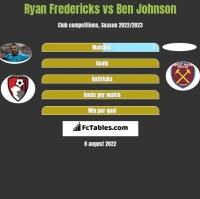 Ryan Fredericks vs Ben Johnson h2h player stats