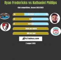 Ryan Fredericks vs Nathaniel Phillips h2h player stats