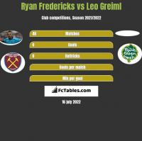 Ryan Fredericks vs Leo Greiml h2h player stats