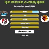 Ryan Fredericks vs Jeremy Ngakia h2h player stats