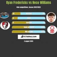 Ryan Fredericks vs Neco Williams h2h player stats