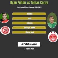 Ryan Fulton vs Tomas Cerny h2h player stats