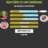 Ryan Fulton vs Luke Southwood h2h player stats