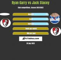 Ryan Garry vs Jack Stacey h2h player stats