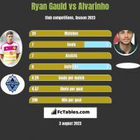 Ryan Gauld vs Alvarinho h2h player stats