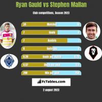 Ryan Gauld vs Stephen Mallan h2h player stats