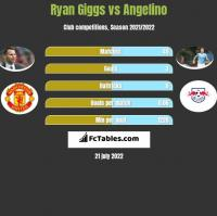 Ryan Giggs vs Angelino h2h player stats