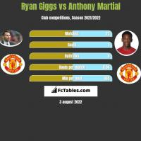 Ryan Giggs vs Anthony Martial h2h player stats