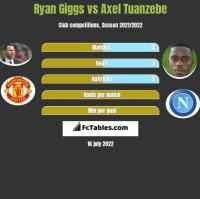 Ryan Giggs vs Axel Tuanzebe h2h player stats