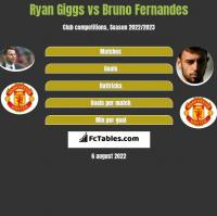 Ryan Giggs vs Bruno Fernandes h2h player stats