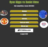 Ryan Giggs vs Daniel Olmo h2h player stats