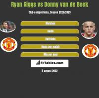 Ryan Giggs vs Donny van de Beek h2h player stats