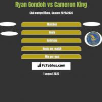 Ryan Gondoh vs Cameron King h2h player stats