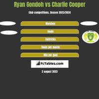 Ryan Gondoh vs Charlie Cooper h2h player stats