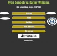 Ryan Gondoh vs Danny Williams h2h player stats