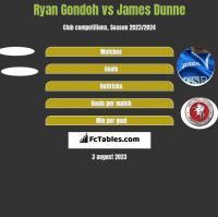 Ryan Gondoh vs James Dunne h2h player stats