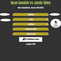 Ryan Gondoh vs Jamie Allen h2h player stats