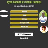 Ryan Gondoh vs Sanmi Odelusi h2h player stats
