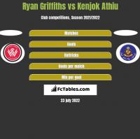 Ryan Griffiths vs Kenjok Athiu h2h player stats