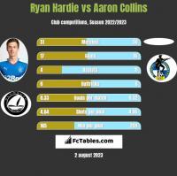 Ryan Hardie vs Aaron Collins h2h player stats