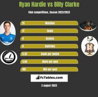 Ryan Hardie vs Billy Clarke h2h player stats