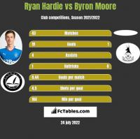 Ryan Hardie vs Byron Moore h2h player stats