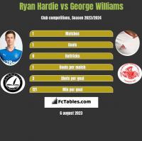 Ryan Hardie vs George Williams h2h player stats