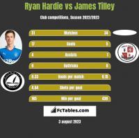 Ryan Hardie vs James Tilley h2h player stats