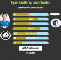 Ryan Hardie vs Josh Gordon h2h player stats