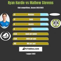 Ryan Hardie vs Mathew Stevens h2h player stats
