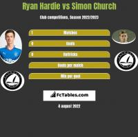 Ryan Hardie vs Simon Church h2h player stats