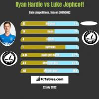 Ryan Hardie vs Luke Jephcott h2h player stats