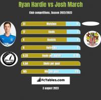 Ryan Hardie vs Josh March h2h player stats