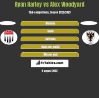 Ryan Harley vs Alex Woodyard h2h player stats