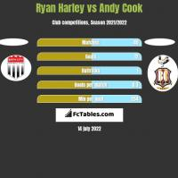Ryan Harley vs Andy Cook h2h player stats